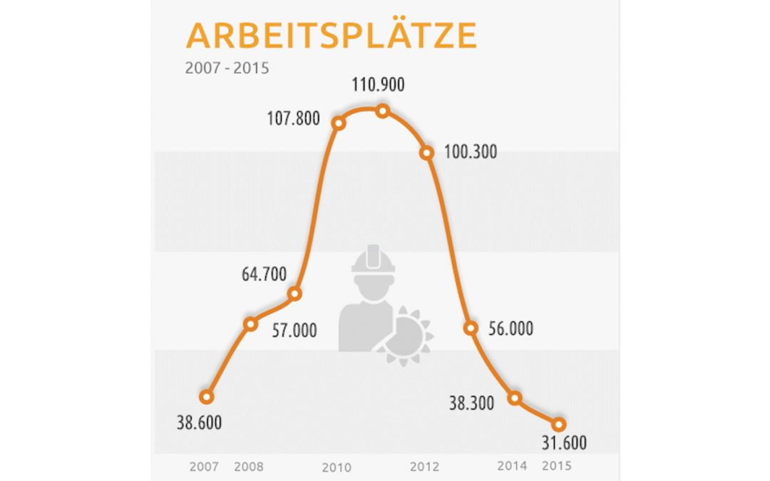 Arbeitsplatzentwicklung in der Deutschen Solarbranche 2007-2015