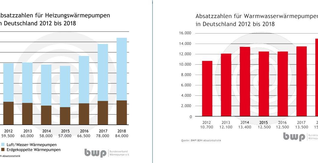 Steigende Nachfrage für Wärmepumpen in 2018