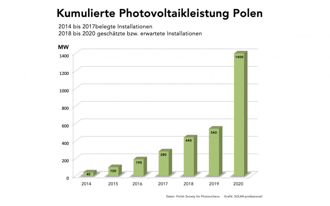 Wird Polen das neue Mekka der Solarstrombranche?
