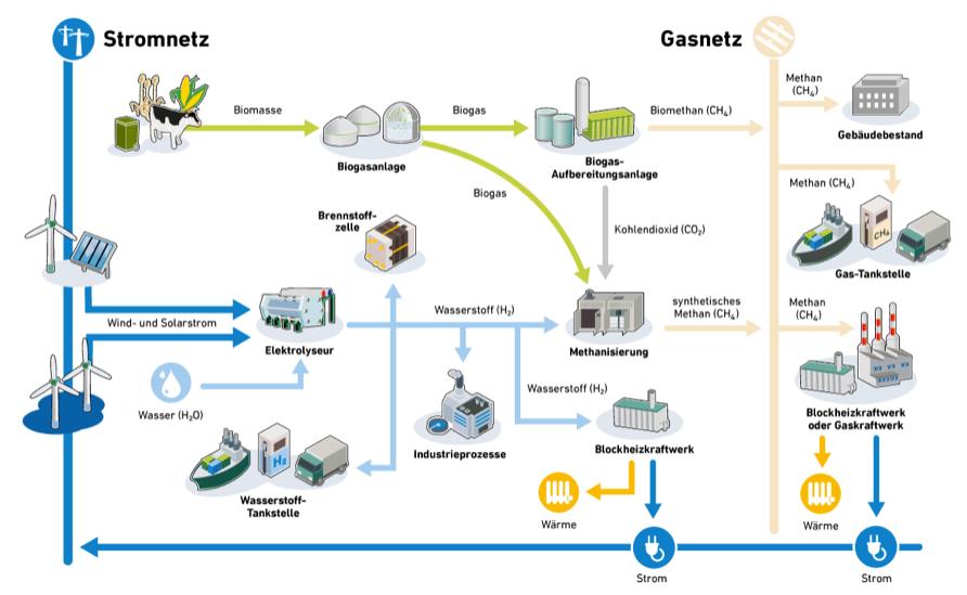 Grüne Gase – Wasserstoff und Methan für die Energiewende