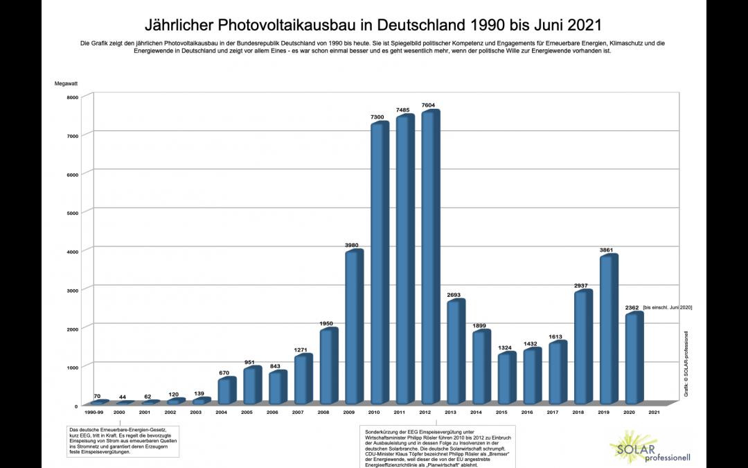 30 Jahre Photovoltaikausbau – ein Spiegel politischer Lust und Unlust für Erneuerbare Energien