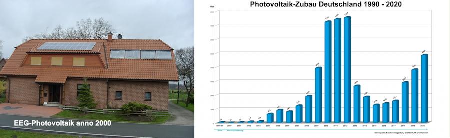 Tipps für intelligenten Weiterbetrieb ausgeförderter Photovoltaikanlagen